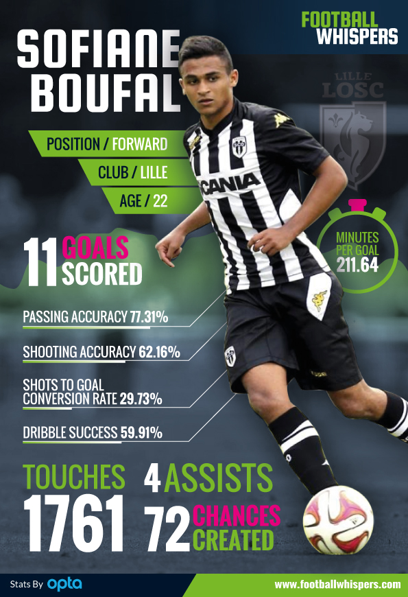 Boufal-performance-stats-infographic
