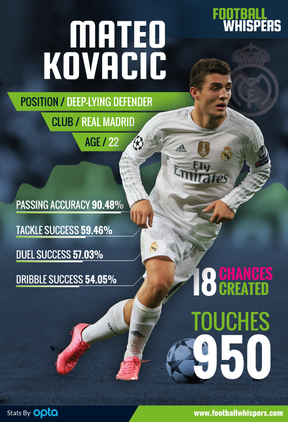 Mateo-Kovacic-performance-stats-infographic