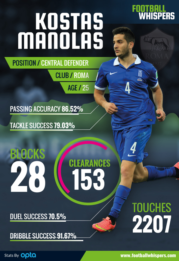 Kostas-Manolas-Performance-stats-infographic