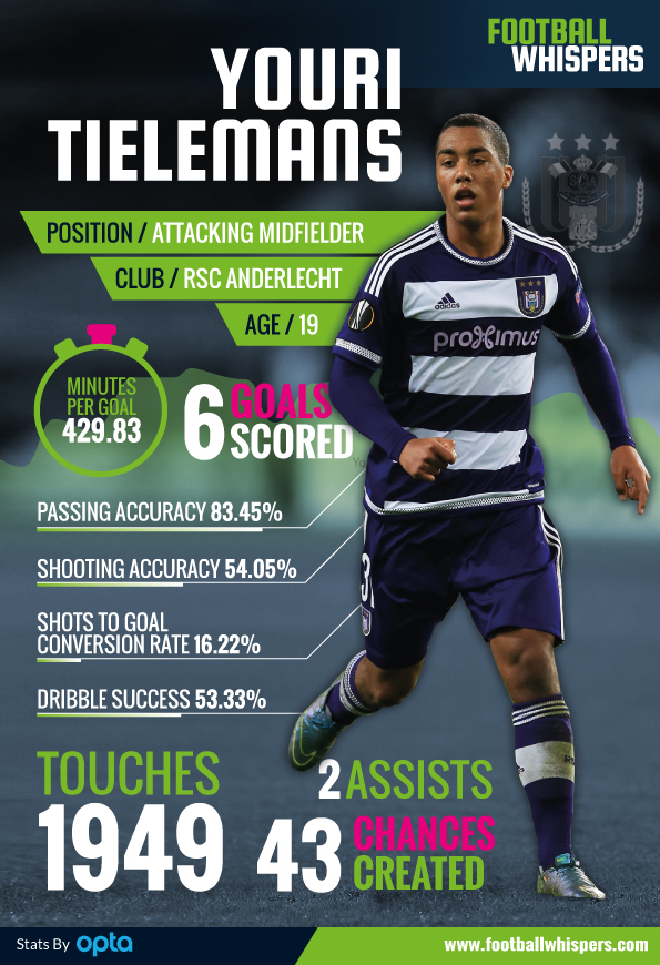 Youri-tielemans-performance-stats-infographic
