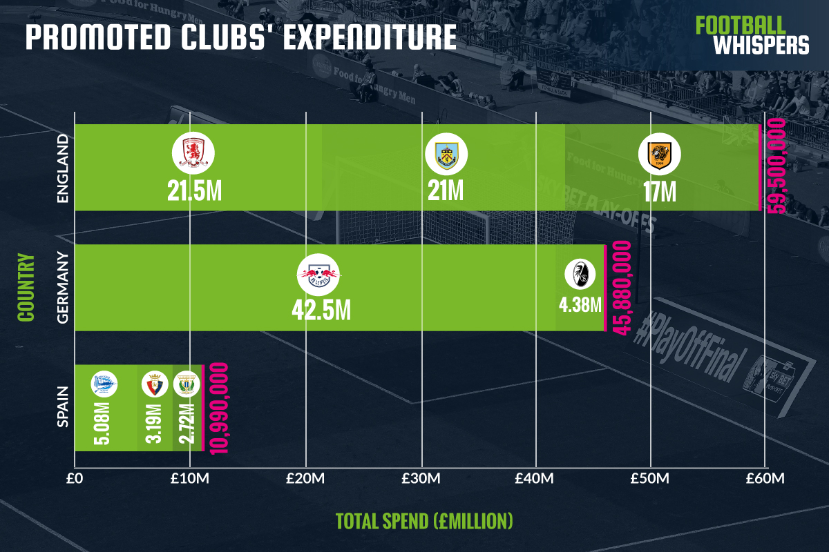 promoted clubs expenditure
