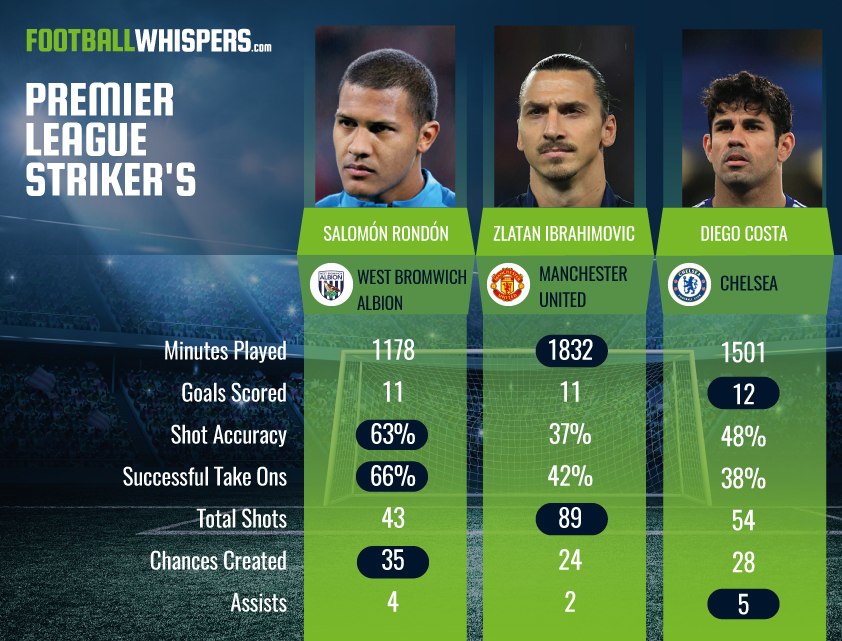 premier-league-strikers-ii