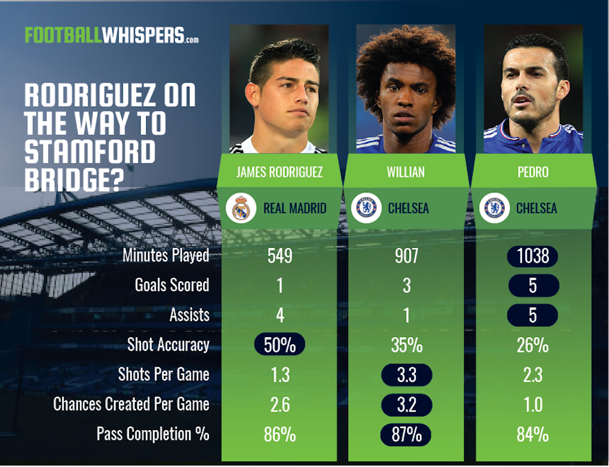 How James Rodriguez compares to Willian and Pedro at Chelsea