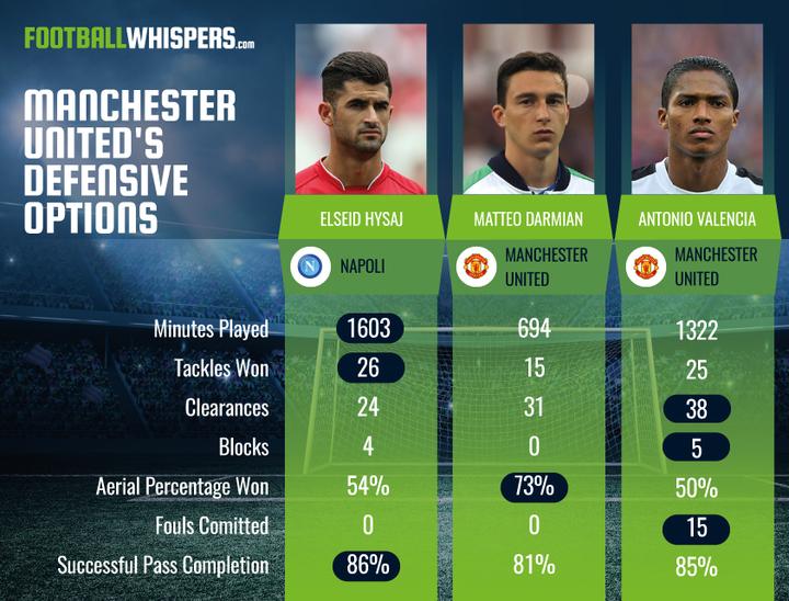 manchester-uniteds-defensive-options-1_720