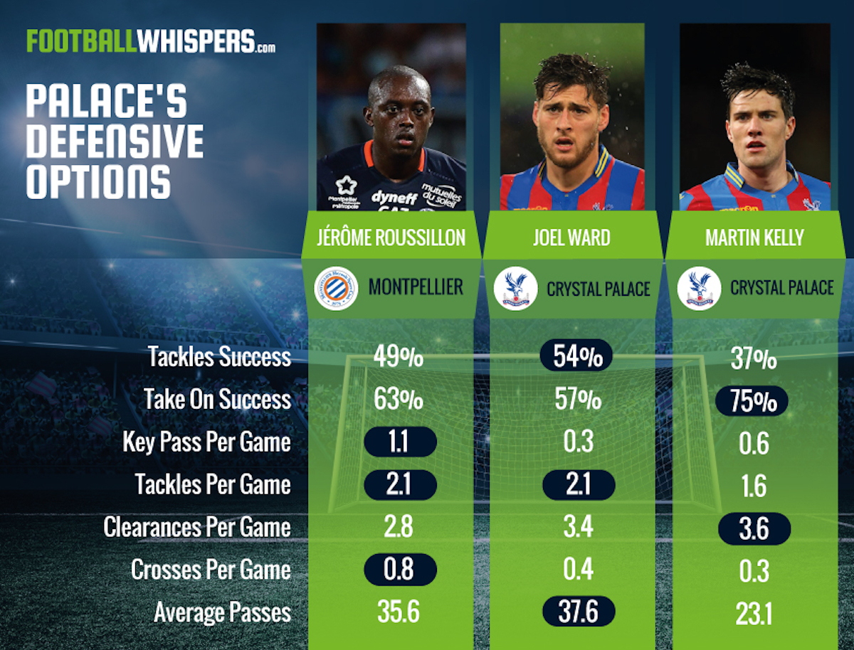 How does Jerome Roussillon compare to other Crystal Palace defenders