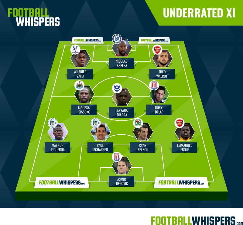Football Whispers' Most Underappreciated XI