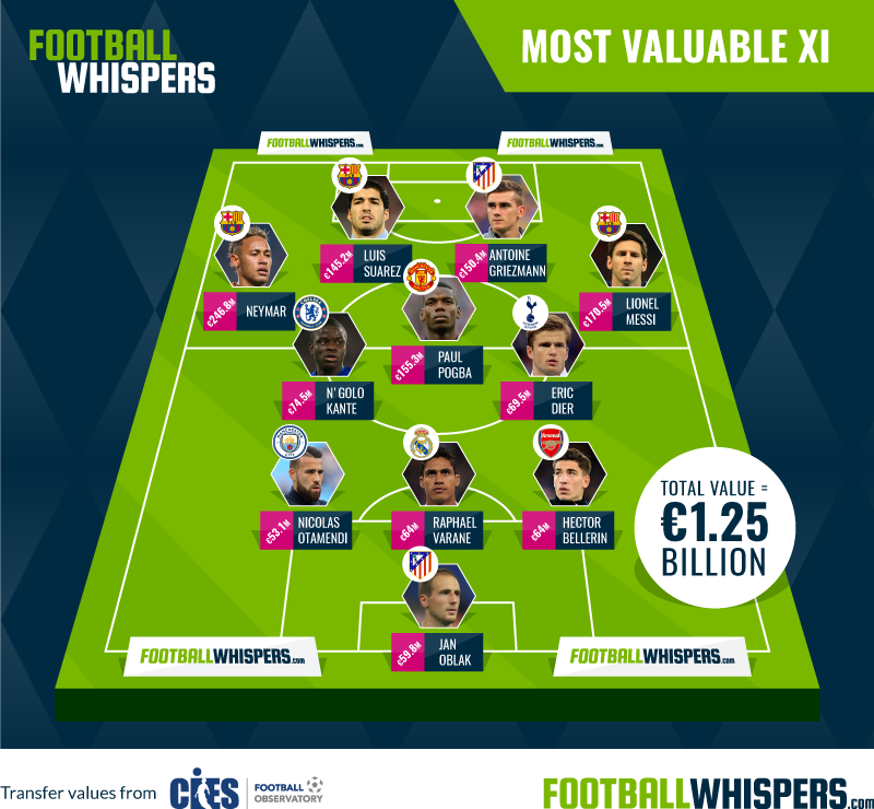 Football Whispers' Most Valuable XI