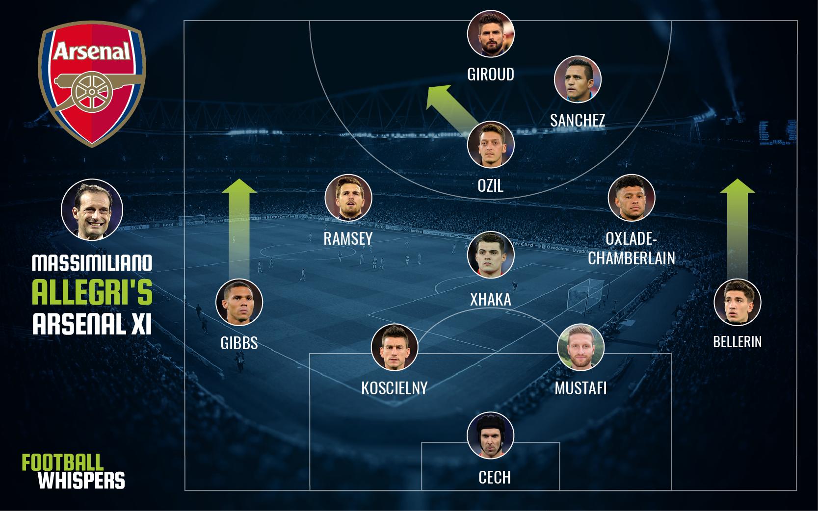 ALLEGRI Arsenal Starting XI-01
