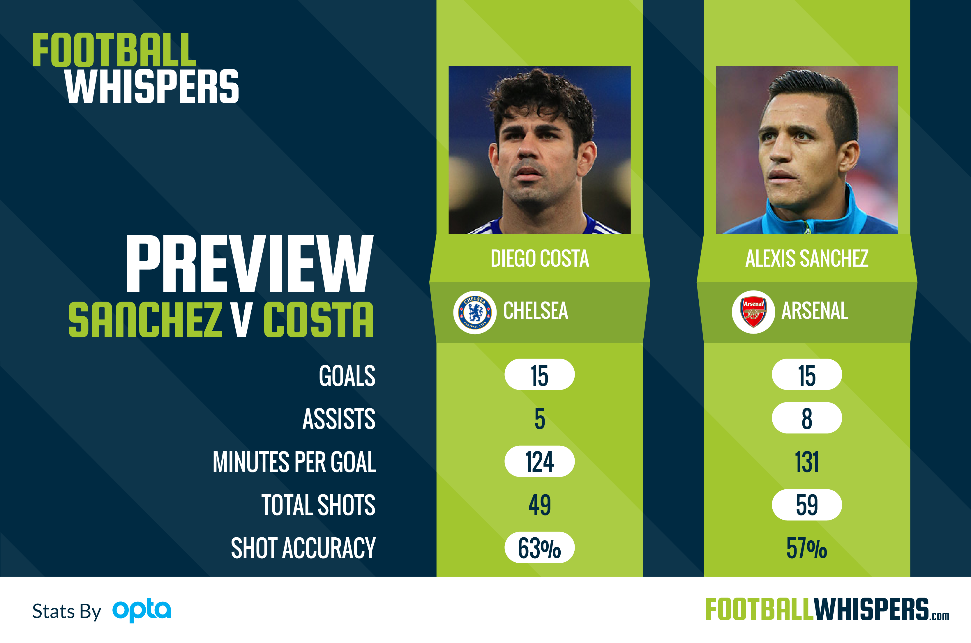 Diego Costa v Alexis Sanchez comparison
