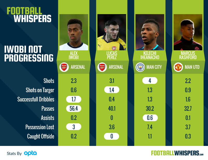 Comparing Alex Iwobi to other young forwards in the Premier League.