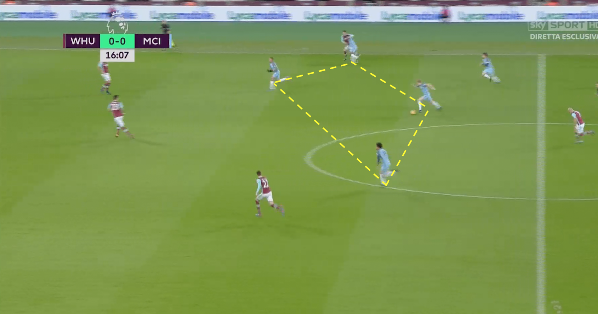 Manchester City's attack was sensational against West Ham