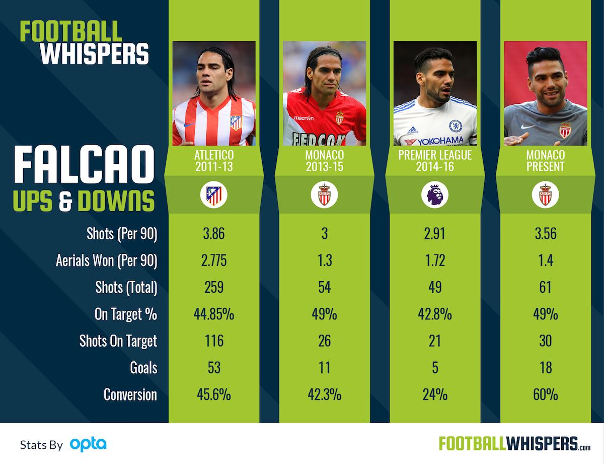 The Ups and Downs of Monaco's Radamel Falcao