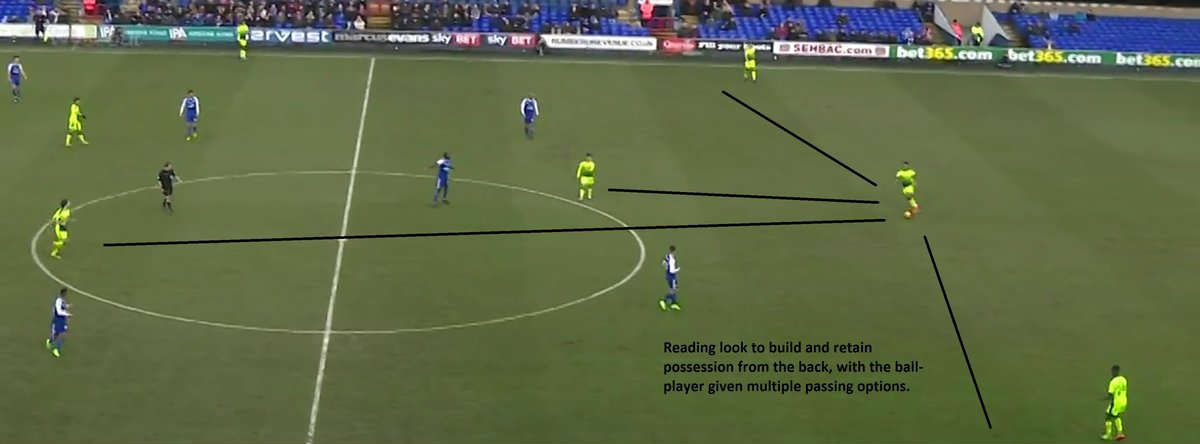 Reading FC build up play from the back