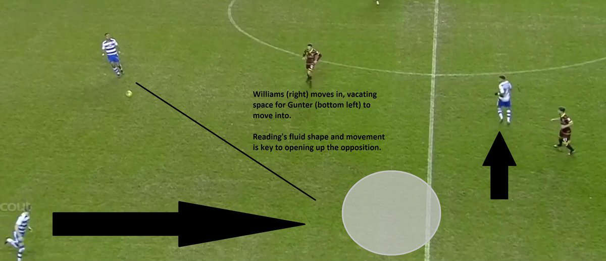 Reading FC off the ball movement