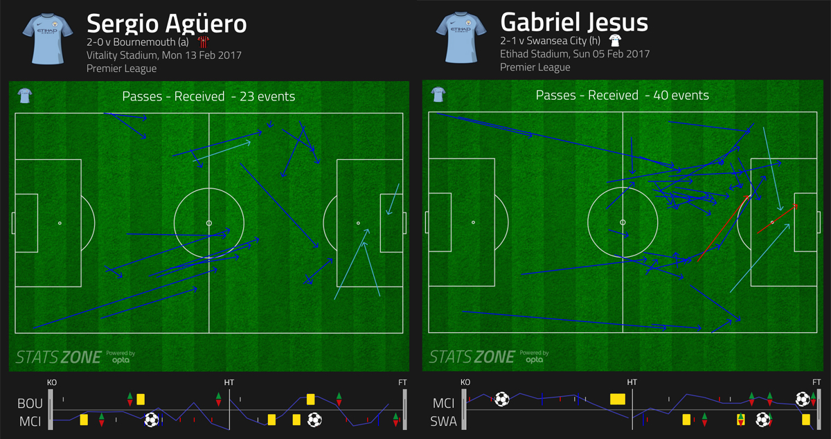 Passes received by Aguero and Gabriel Jesus for Manchester City.