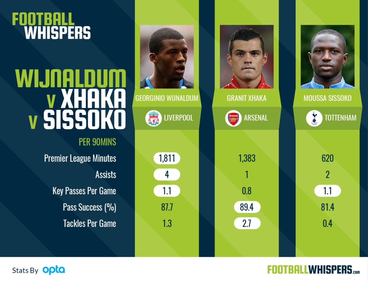 Wijnaldum's stats up against Sissoko and Xhaka