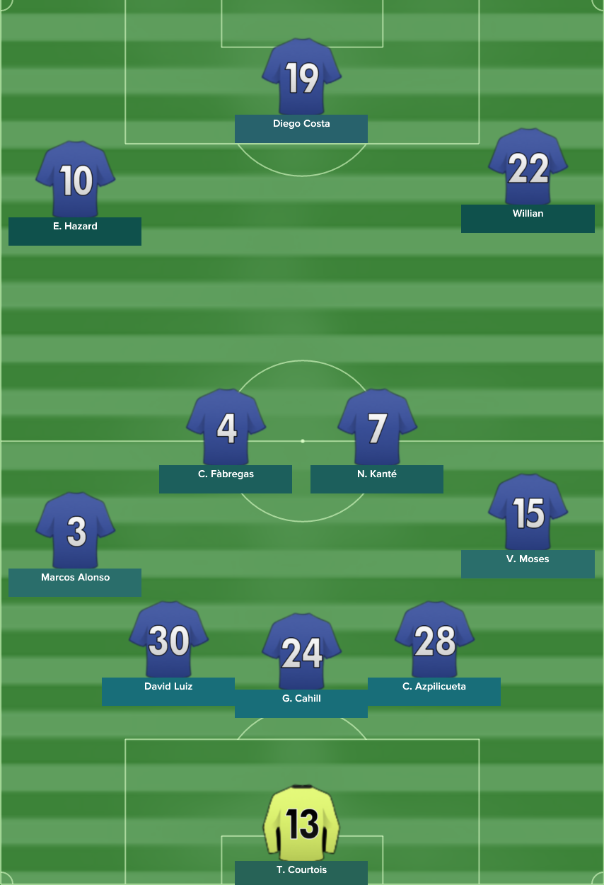 Conte's Chelsea tactics on Football Manager