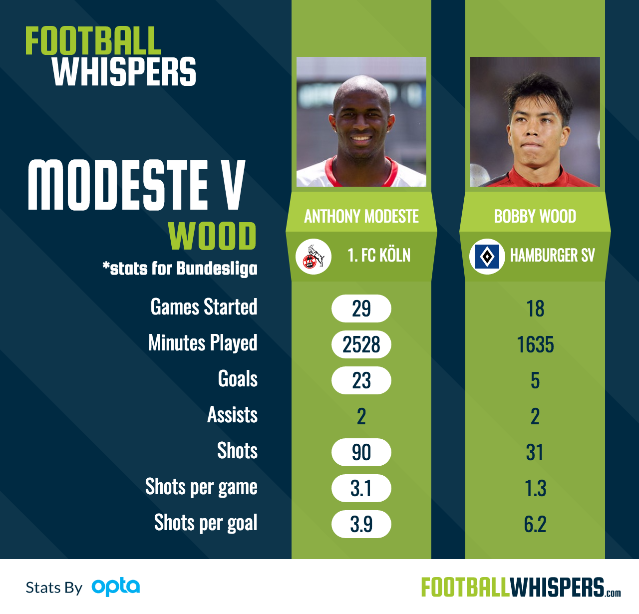 Koln striker Anthony Modeste compared to Hamburg's Bobby Wood