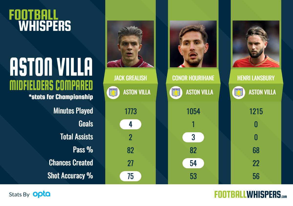 Aston Villa midfielders compared