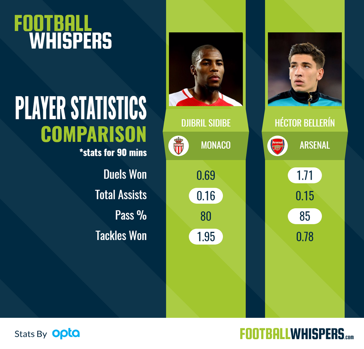 Statistical comparison of Sidibe and Bellerin.