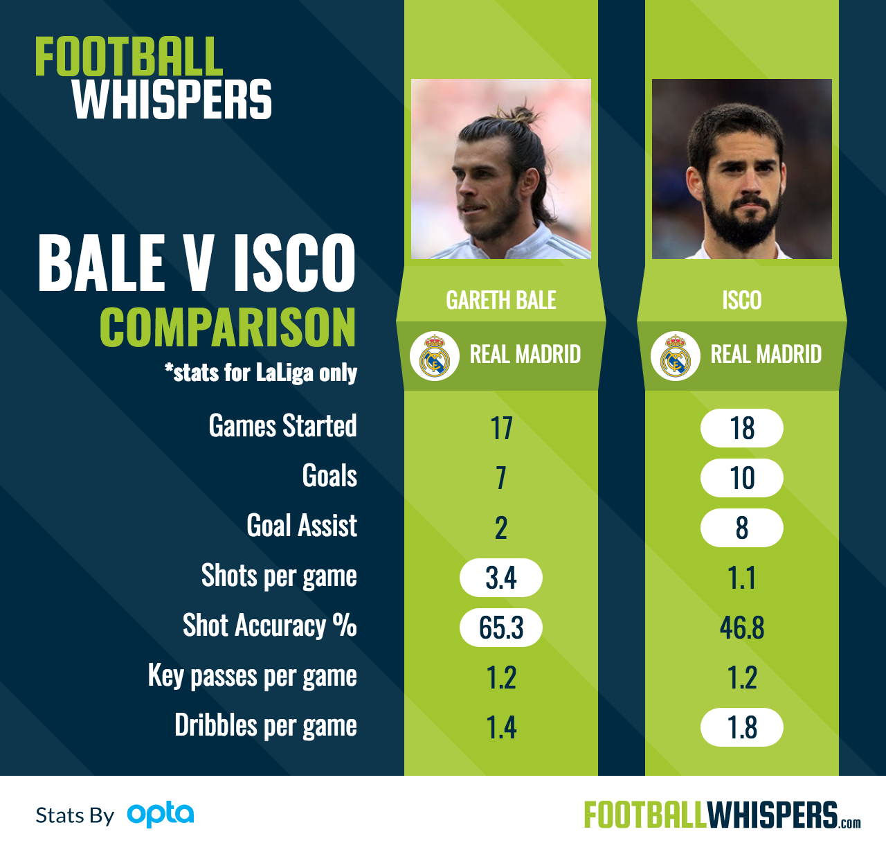 Real Madrid's Gareth Bale compared statistically to Isco