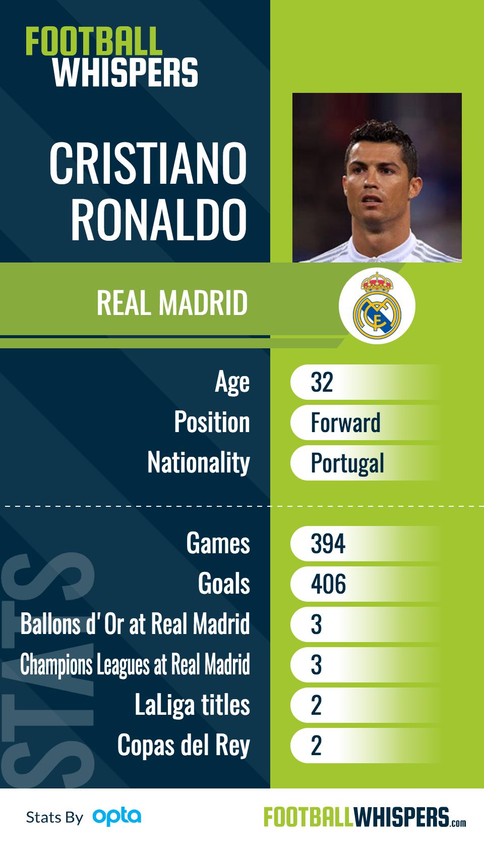 Cristiano Ronaldo player card